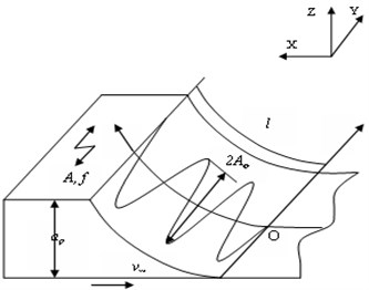 Diagram of axial ultrasonic vibration grinding and its single abrasive particle moving track