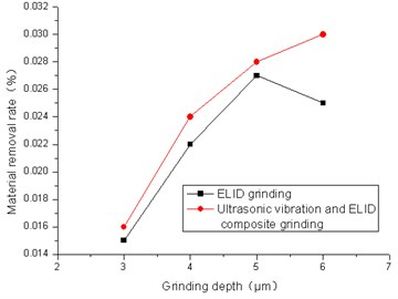 Effect of grinding depth on material removal rate