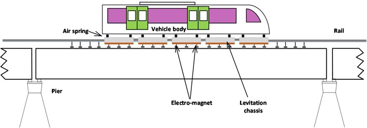 Structural diagram of maglev vehicle-guideway coupling control system
