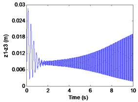 Simulation results of the maglev system when τ1= 0 s, τ1= 0.075 s
