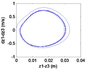 Simulation results of the maglev system when τ1= 0.027 s, τ2= 0.055 s