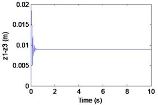 Simulation results of the maglev system when τ1= 0.027 s, τ2= 0.063 s