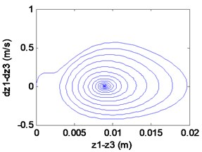 Simulation results of the maglev system when τ1= 0.001 s, τ2= 0 s