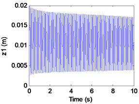 Simulation results of the maglev system when τ1= 0.0016s, τ2= 0 s