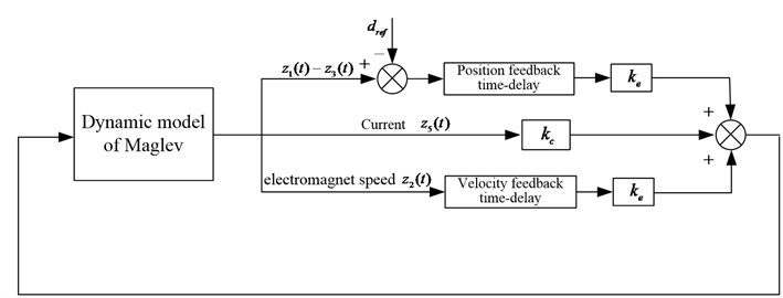 the time delay feedback control with block diagram