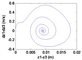 Simulation results of the maglev system when τ1= 0.026 s, τ2= 0.0675 s