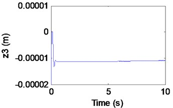 Simulation results of the maglev system when τ1= 0.03 s, τ2= 0.0675 s