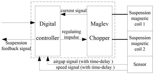 Signal transmission in test maglev vehicle