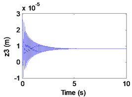 Simulation results of the maglev system when τ1= 0 s, τ2= 0.065 s