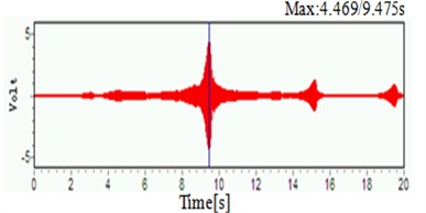 Frequency domain graph