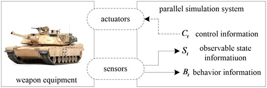 Overview of equipment parallel simulation