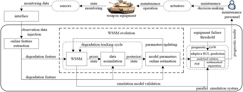 Framework of parallel simulation based adaptive prediction for equipment RUL