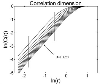 Calculation results of: a) the Lyapunov exponent,  b) correlation dimension for the SHG signal shown in Fig. 6(a)
