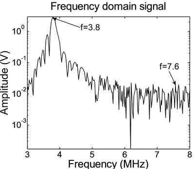 Spectrum of SHG signal for used connecting rods when the driving frequency is 3.8 MHz