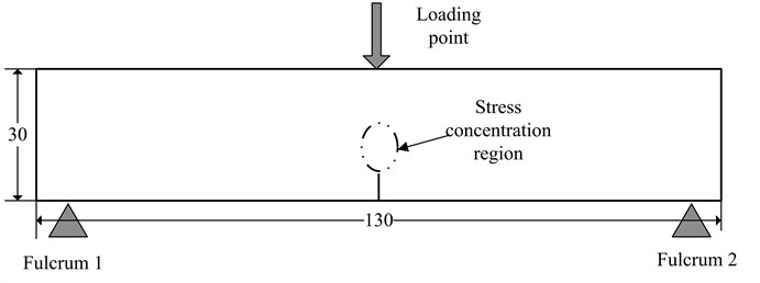 The schematic diagram of three-point bending fatigue test for beams