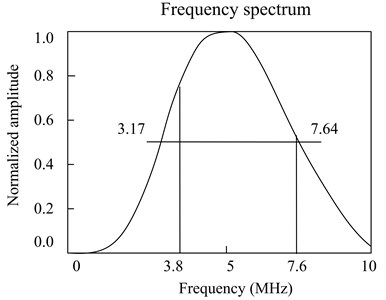 a) the schematic diagram of higher harmonic experiment for used connecting rods,  b) the frequency spectrum of transducer
