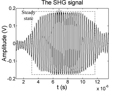 The SHG signal of receiver for: a) beam1 with 30 % fatigue cycles when the driving frequency is 5 MHz and the width is 4 us, b) connecting rod with 450 h service time when the driving frequency is 3.8 MHz and the width is 8 us