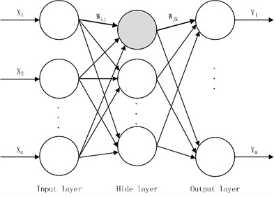 The topology structure of BP neural network
