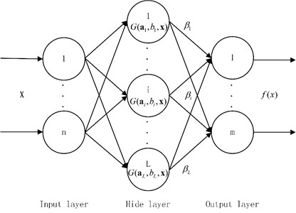 The topology structure of SLFN neural network