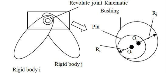 Revolute joint with clearance