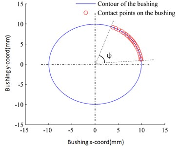 The distribution of the contact point of the bushing of Revolute joint B simulated  by the planar four-bar mechanism with single non-ideal clearance shown in Fig. 12