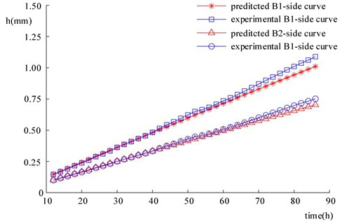 Prediction results and experimental results of the cumulative wear depth  of the bushing of Revolute joint B in the four-bar mechanism