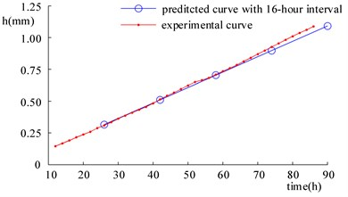 Comparison of wear prediction results corresponding  to different time intervals and experimental results