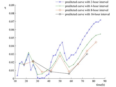 Relative errors between wear prediction results and corresponding to time intervals being  2, 4, 8 and 16 hours and experimental results