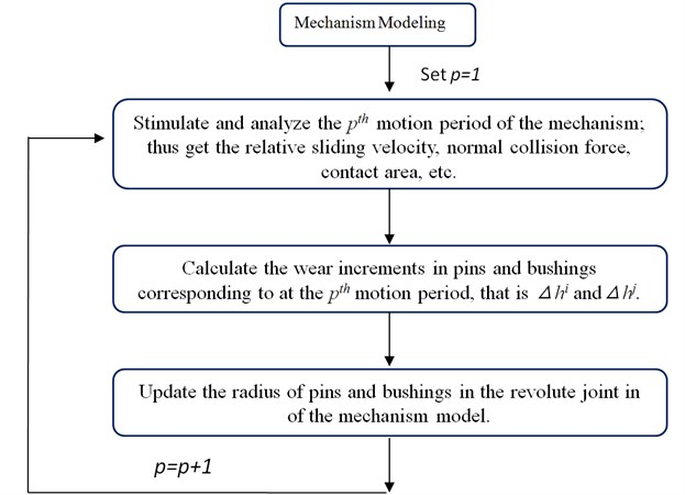 Calculating the revolute joint wear depth one motion period by another