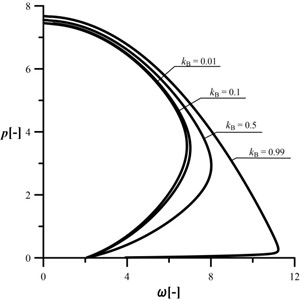 An influence of the kB parameter  on the shape of the characteristic curves,  c= 0.5, kA= 0.2, kC= 0.5, d2= 0.5, μ= 1