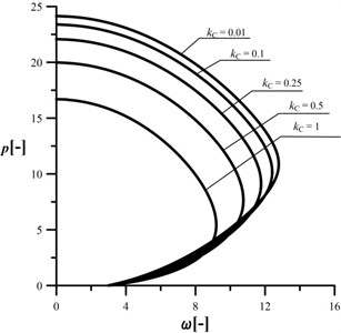 An influence of the kC parameter  on the shape of the characteristic curves,  c= 106, kA= 0.2, kB= 0.5, d2= 0.5, μ= 1