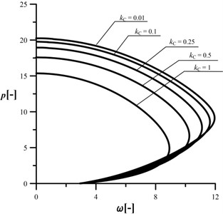 An influence of the kC parameter  on the shape of the characteristic curves,  c= 10, kA= 0.2, kB= 0.5, d2= 0.5, μ= 1