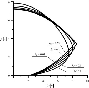 An influence of the kC parameter  on the shape of the characteristic curves,  c= 0.5, kA= 0.2, kB= 0.5, d2= 0.5, μ= 1