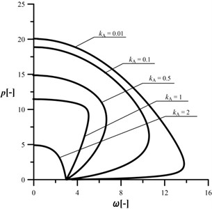 An influence of the kA parameter  on the shape of the characteristic curves,  c= 106, kB= 0.2, kC= 0.5, d2= 0.5, μ= 1
