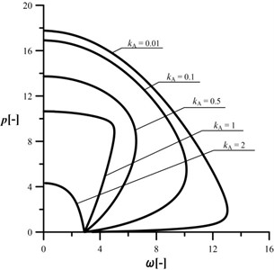 An influence of the kA parameter  on the shape of the characteristic curves,  c= 10, kB= 0.2, kC= 0.5, d2= 0.5, μ= 1