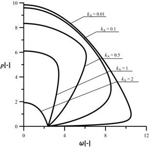 An influence of the kA parameter  on the shape of the characteristic curves,  c= 1, kB= 0.2, kC= 0.5, d2= 0.5, μ= 1