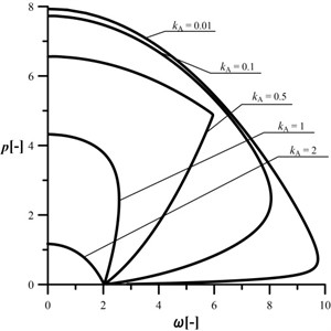 An influence of the kA parameter  on the shape of the characteristic curves,  c= 0.5, kB= 0.2, kC= 0.5, d2= 0.5, μ= 1