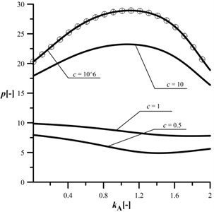 An influence of the kA parameter  on the maximum loading at different c,  kB= 0.8, kC= 0.5, d2= 0.5, μ= 1