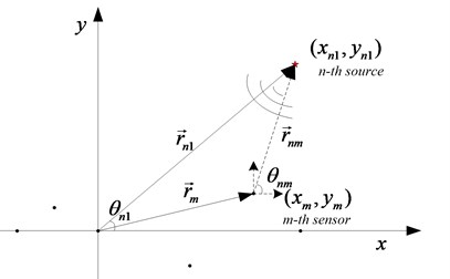 Position of targets and array in near field