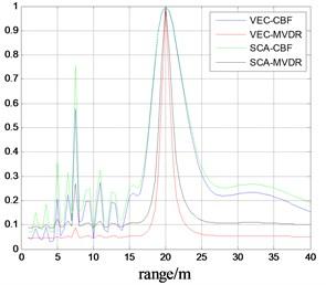 Range spectrum of target