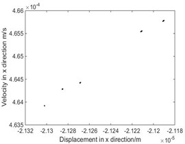 The phase diagram and Poincare map when ω=9.35 rad/s