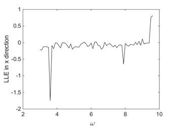 Bifurcation diagrams  of largest Lyapunov exponent