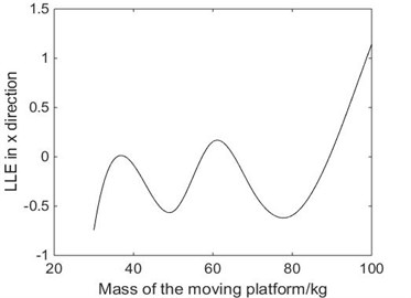 The relationship between the mass of platform and the LLE in X direction