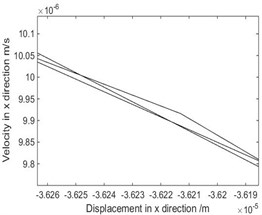 The phase diagram and Poincare map when ω=4.712 rad/s
