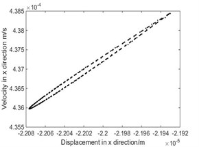 The phase diagram and Poincare map when ω= 9.2 rad/s