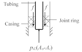 Force diagram at the bottom of tubing string