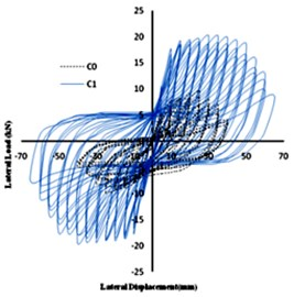 Hysteresis curves of Column C1 and C2 in comparison with C0