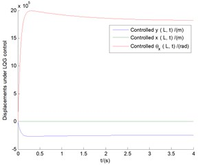 The controlled time responses of vertical bending (y), lateral bending (x),  and transverse shear (θx) motions with the tip speed ratio λ= 0.1