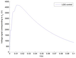 The voltage signals G corresponding to both LQG control  and OLC control with the tip speed ratio λ= 0.1