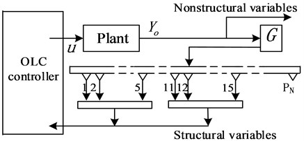 The scheme of real-time OLC process (without pitch motion)